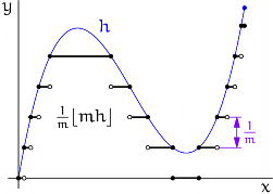 step function approximation